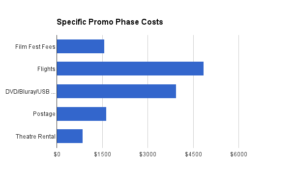 specificpromophasecosts